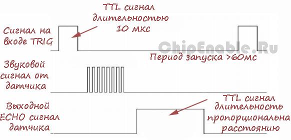 работы датчика HC-SR04