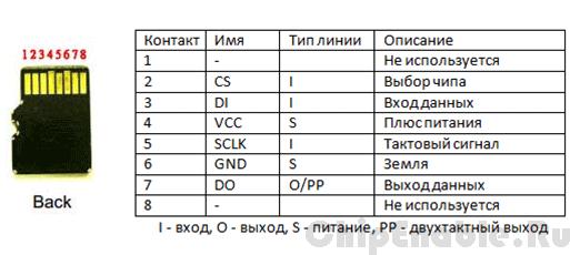 sd-pin-description-4w.png