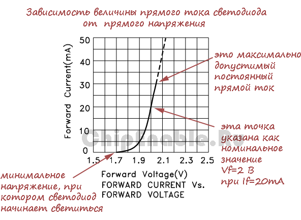 current-voltage characteristics of the LED