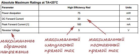 характеристики светодиода