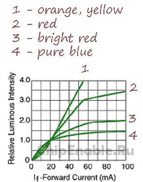 интенсивность излучения светодиода