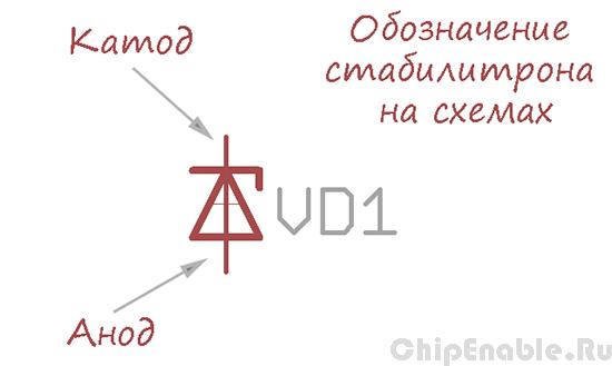 ...схемах стабилитрон обозначается символом диода с небольшой закорючкой у катода и буквенным обозначением...