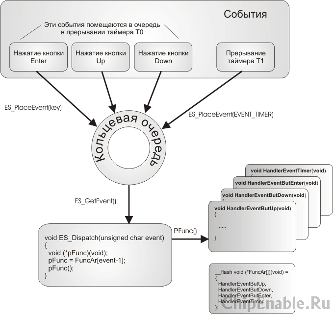 блок схема событийной системы