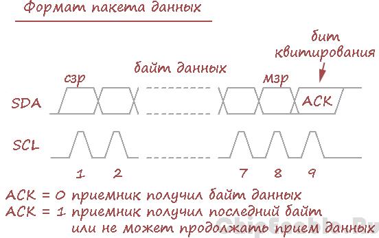 Учебный курс AVR  Использования TWI модуля  Основы I2C  Ч1